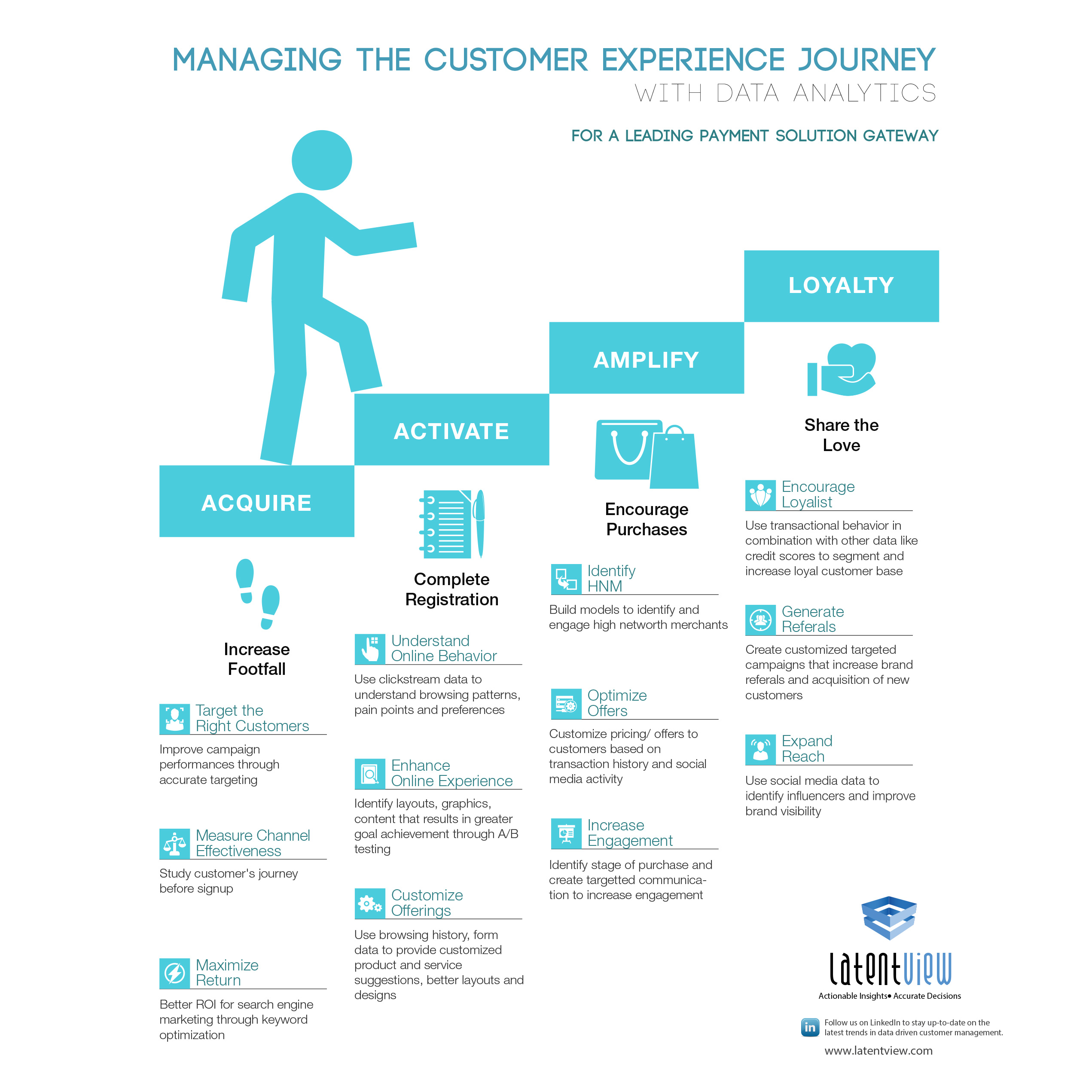 Data Analytics Customer Experience Journey Online Behavior